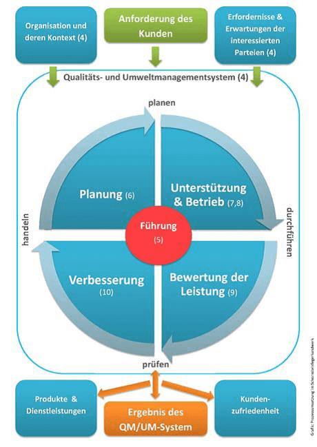 Schornsteinfeger mit Zertifikat - Prozessumsetzung